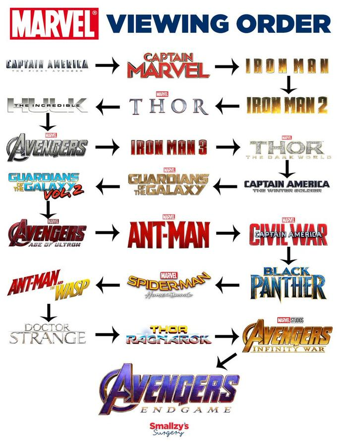 Recommended viewing order for Marvel films